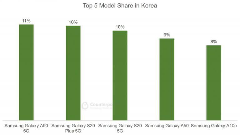 Top 5 Smartphone Model Share in Korea