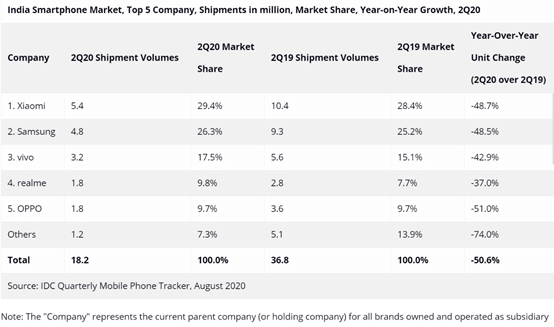 India top 5 smartphone companies shipments in million