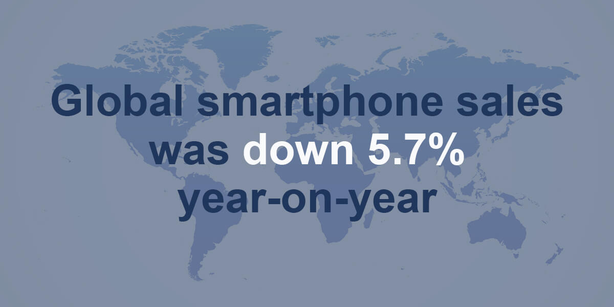 GARTNER: THE TOTAL GLOBAL SMARTPHONE SALES TO END-USERS IN THE THIRD QUARTER OF 2020 WAS 366 MILLION UNITS, DOWN 5.7% YEAR-ON-YEAR