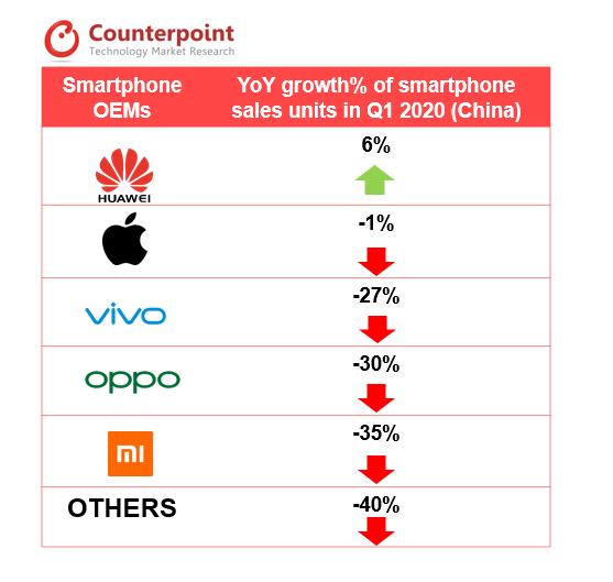 smartphone sales unites in Q1 2020