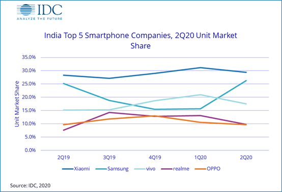 India top 5 smartphone companies 2Q20 unit market share