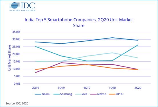 India top 5 smartphone companies 2Q20 unit market share