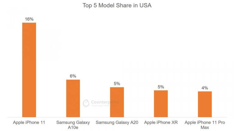 Top 5 Smartphone Model Share in USA