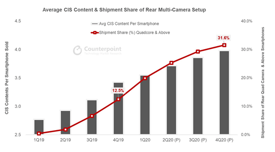 the shipment of the CIS for the smartphone will be more than 5 billion in 2020