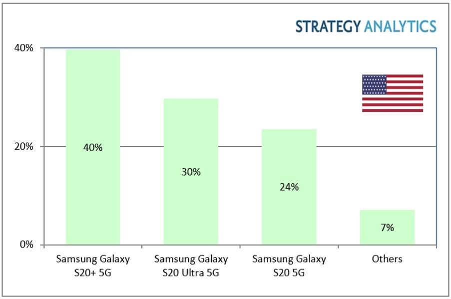 In the Q1 of 2020,5G smartphone in the US market