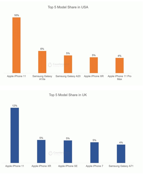 Top 5 Model Share in USA and UK