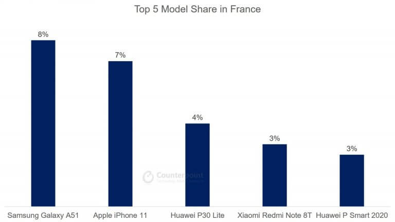 Top 5 Smartphone Model Share in France