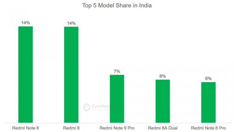 Top 5 Smartphone Model Share in India