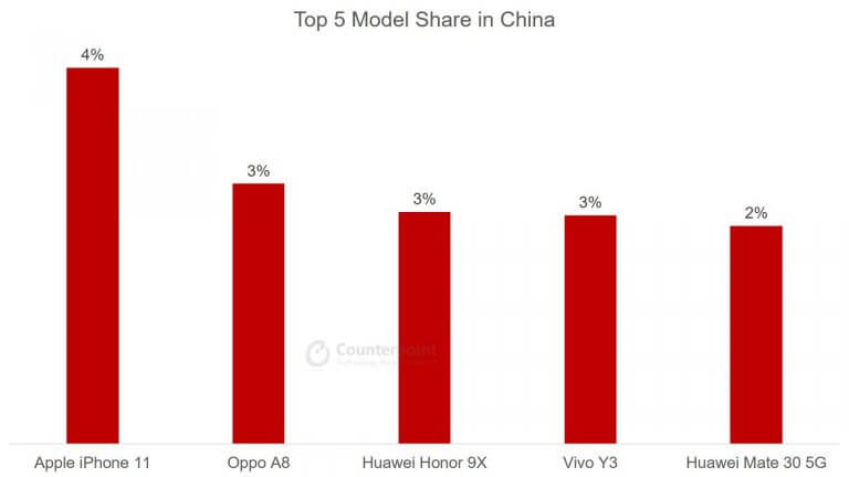 Top 5 Smartphone Model Share in China