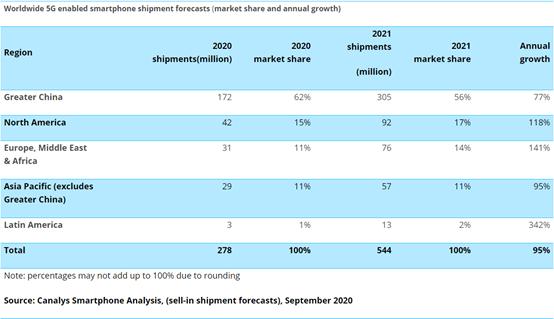 5G smartphone shipments 2020