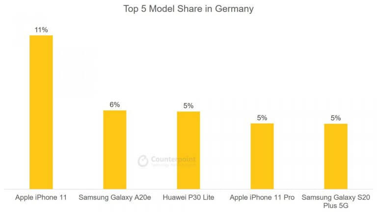 Top 5 Smartphone Model Share in Germany