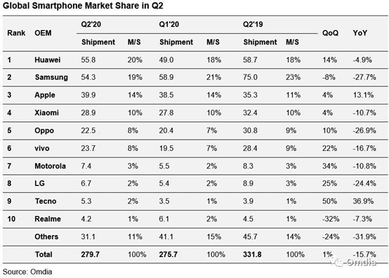 Global Smartphone Market Share in Q2 2020