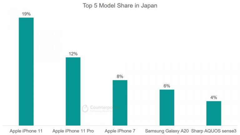 Top 5 Smartphone Model Share in Japan