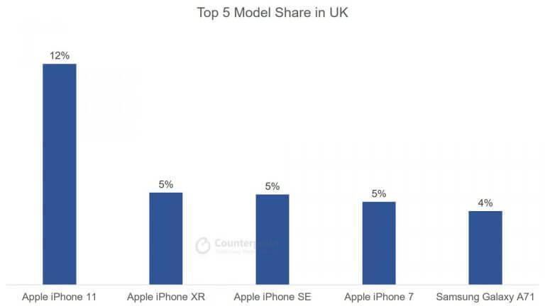 Top 5 Smartphone Model Share in UK